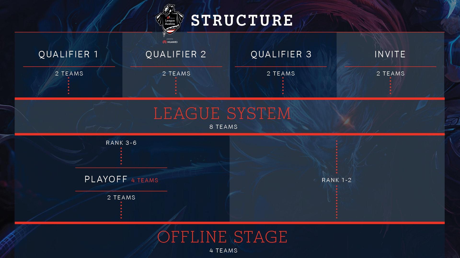 Struktur League of Legends A1 eSports League Austria