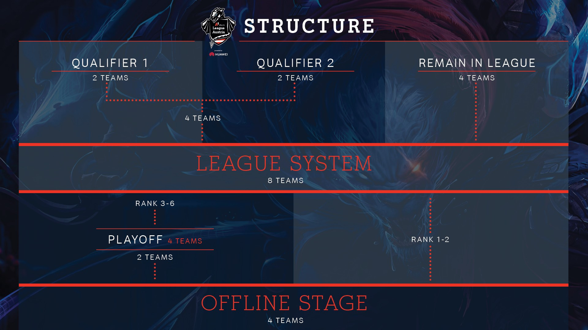 Struktur League of Legends A1 eSports League Austria