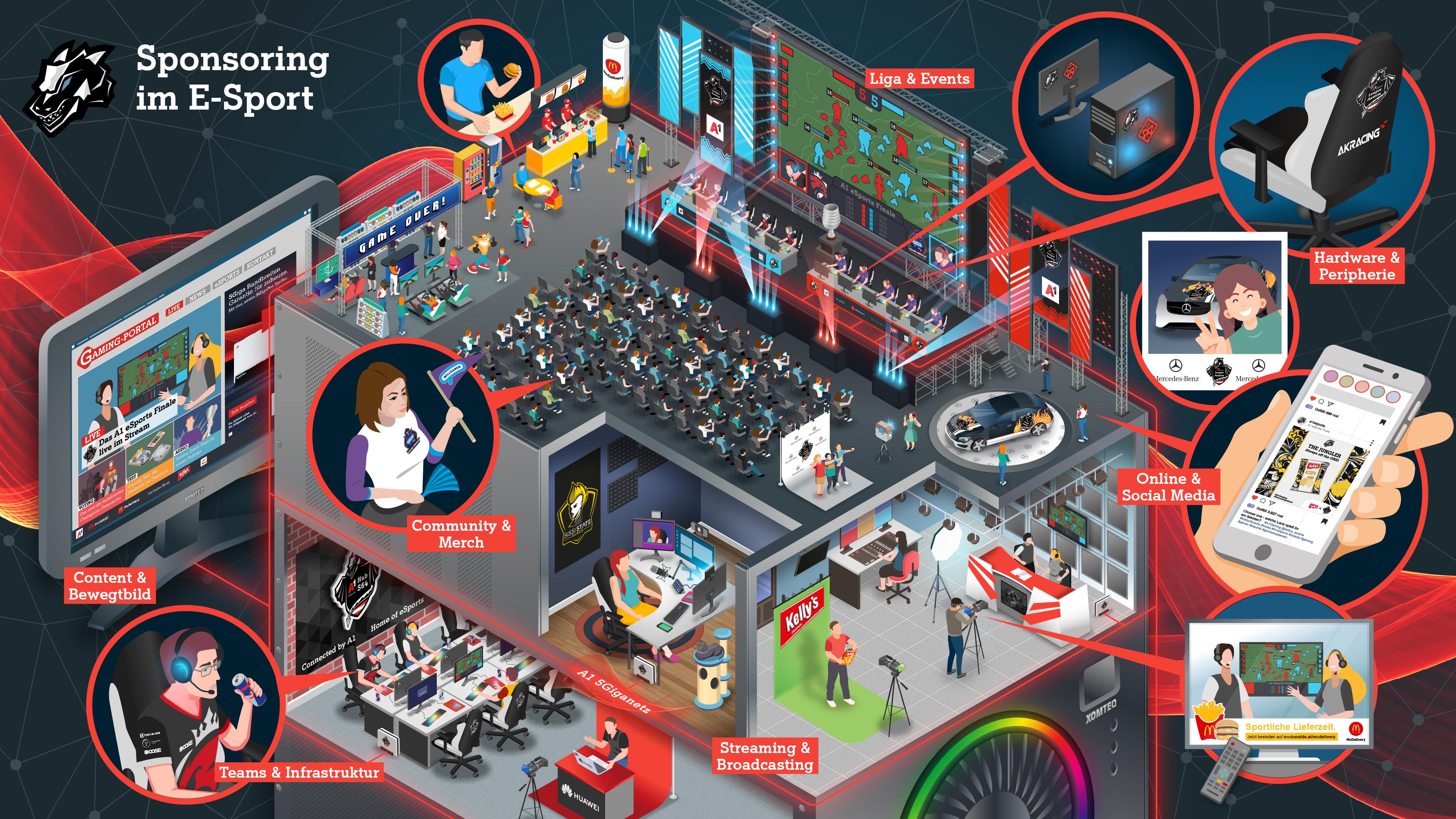 Infografik eSports Sponsoring